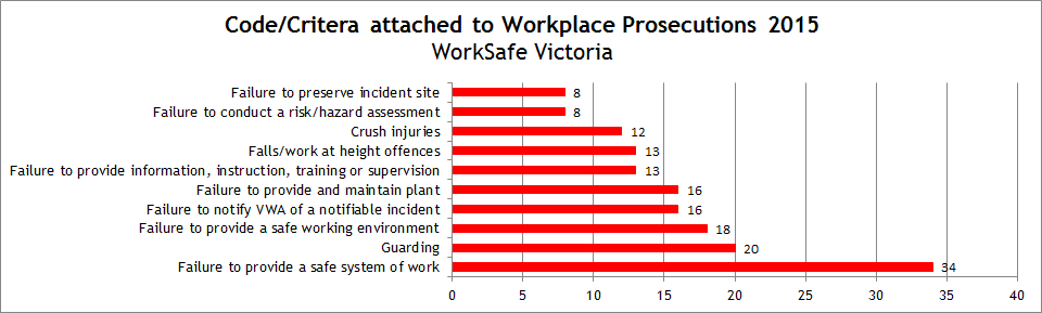 Prosecutions Criteria NSW and VIC 2015