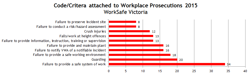 Prosecutions Criteria NSW and VIC 2015_Updated_MAR16