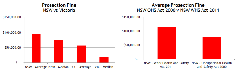 Prosecutions Fines NSW and VIC 2015