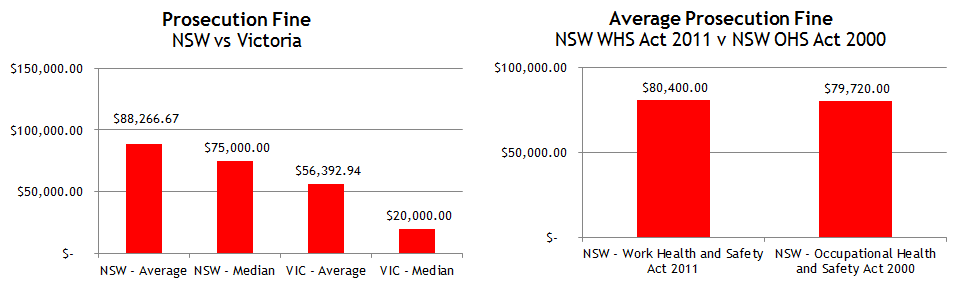 Prosecutions Fines NSW and VIC 2015_Updated_MAR16