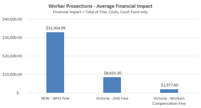 Worker Health and Safety Prosecutions 2016