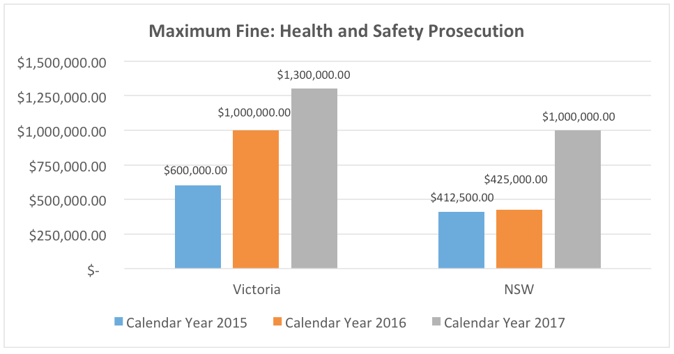 Maximum-fine-health-safety-prosecution-vic-nsw-2015-2016-2017
