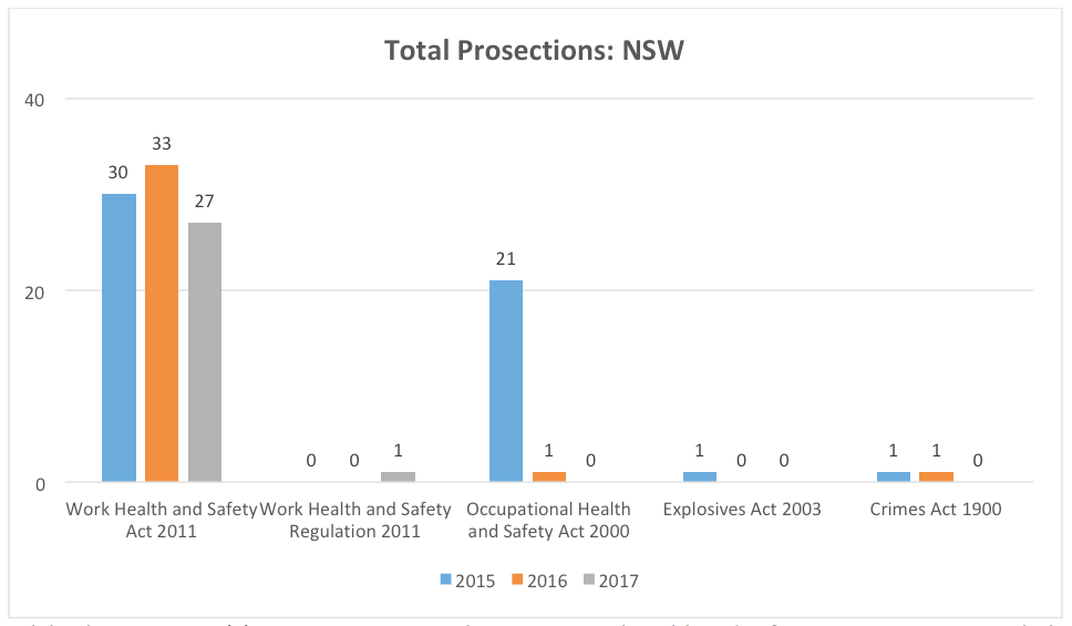 TOTAL-health-safety-prosecutions-nsw-2015-2016-2017