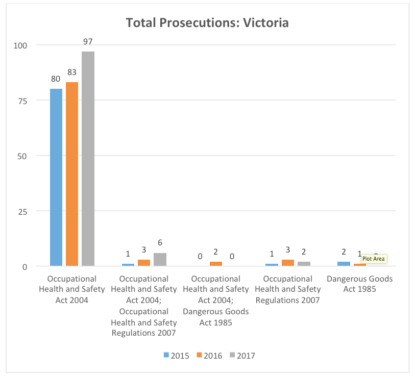 TOTAL-health-safety-prosecutions-victoria-2015-2016-2017