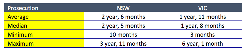 Timeframe-offence-prosecution-outcome-2017-nsw-victoria