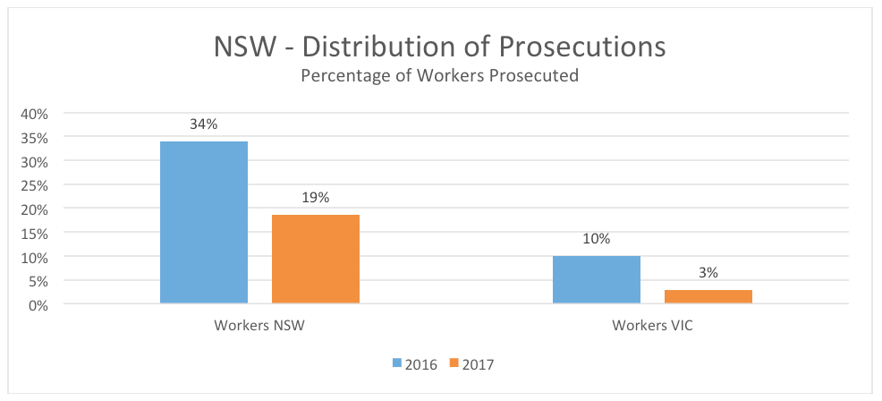 nsw-victoria-distribution-prosecutions-workers-percentage-2016-2017