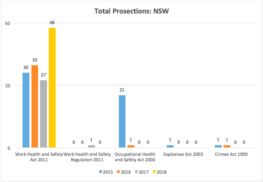 action-ohs-consulting-nsw-prosecutions-total