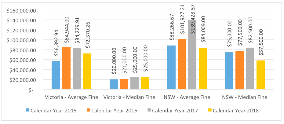 action-ohs-consulting-nsw-vic-prosecutions-dollar-2015-2018
