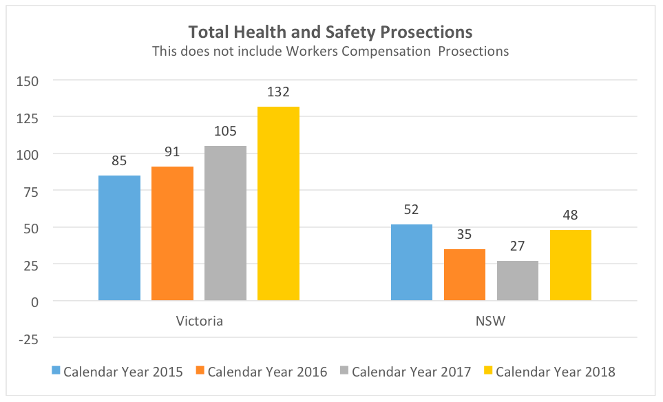 action-ohs-consulting-nsw-vic-prosecutions-total