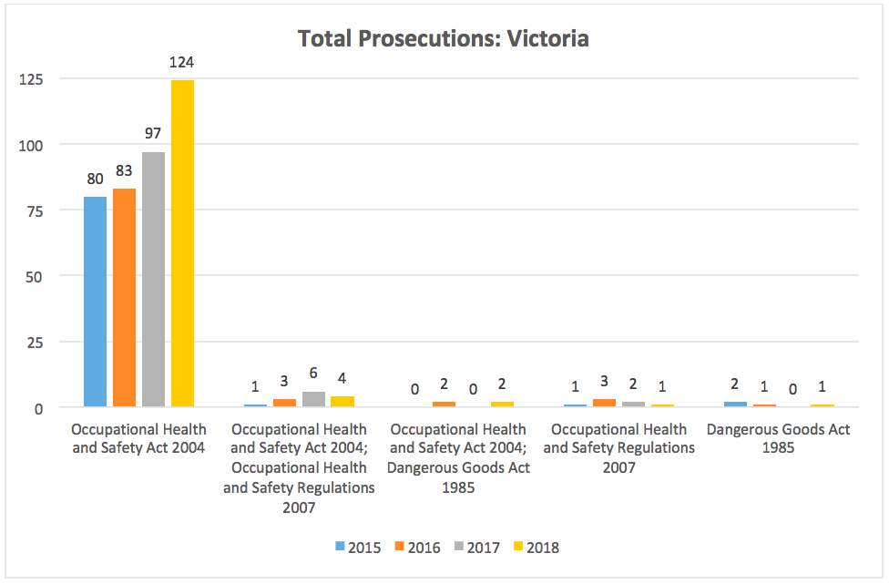 action-ohs-consulting-vic-prosecutions-total
