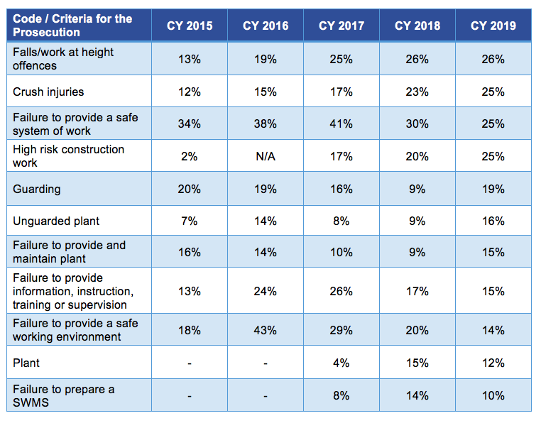 prosecutions-criteria-code-2015-2019